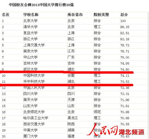 2019大学排行榜100强_2015中国大学排行榜100强公布 西安交大列第17位