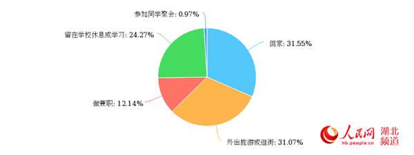 五一小长假去哪儿调查显示武汉超三成大学生选择出游
