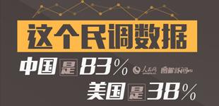 这个民调数据,中国83%,美国38%英国经济学人智库12日发布的全球调查报告显示,中国受访者对未来最乐观。[阅读]
