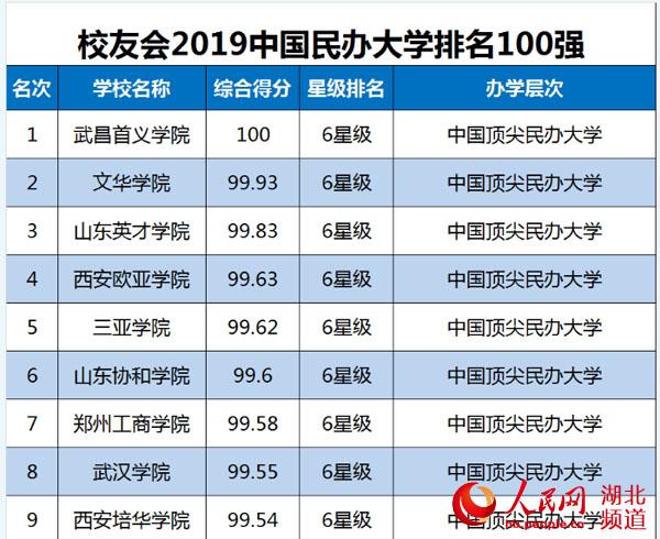 2018年全国大学排行榜_14年冠!武昌首义学院雄居中国民办大学排行榜首