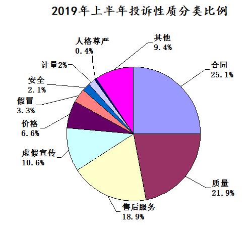 湖北省消委发布上半年投诉情况投诉解决率达93%